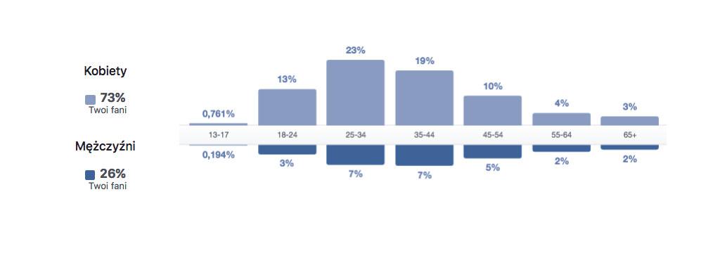 Facebook statystyki wg płci