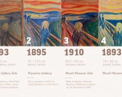 Edvard Munch, Krzyk, Niezła sztuka