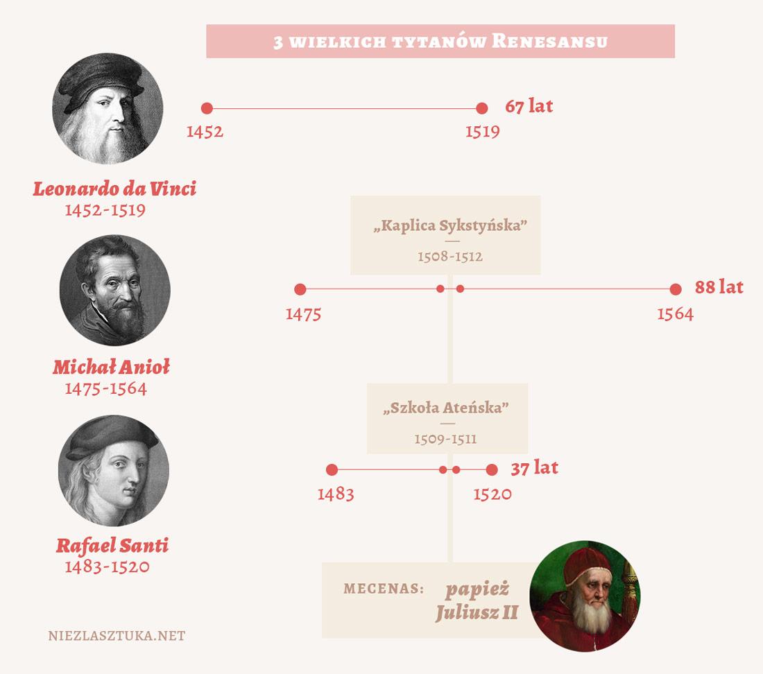 Leonardo da Vinci, Michał Anioł, Rafael Santi - trzech wielkich tytanów Renesansu, fot. Niezła sztuka