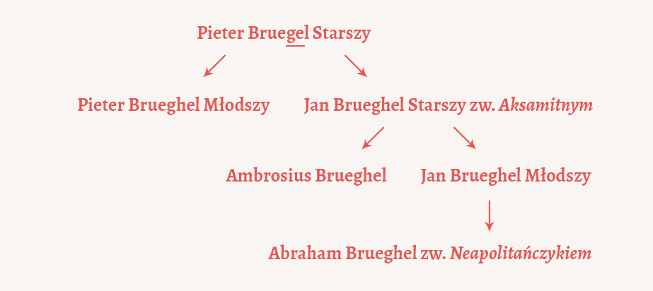 Pieter Bruegel, Brueghel, Bruegel, Niezła sztuka